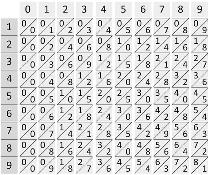 Bastoncini di Nepero - Mathematicus - Il gioco della matematica